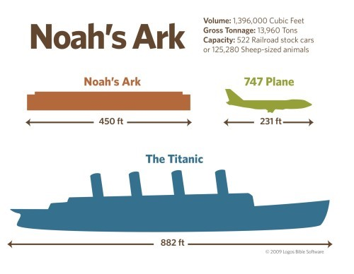 Noah's ark size